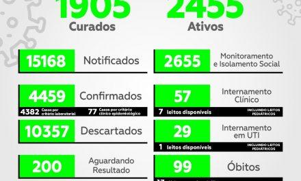 Itabuna registra 150 novos casos de Covid-19 nas últimas 24 horas; óbitos chegam a 99